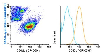 Flow Cytometry - Anti-CD42b antibody [HIP1] (CF405M) (ab119496)