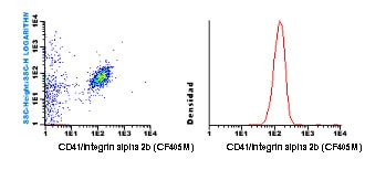 Flow Cytometry - Anti-CD41 antibody [HIP8] (CF405M) (ab119497)
