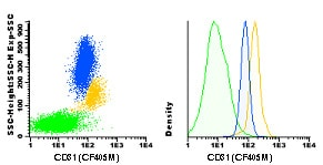 Flow Cytometry - Anti-CD31 antibody [TP1/15] (CF405M) (ab119499)