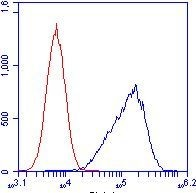 Flow Cytometry - Anti-ATPG antibody [2A1AA11] (ab119686)