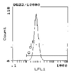 Flow Cytometry - Anti-RT1-Aw2 antibody [MRC OX-18] (ab119782)
