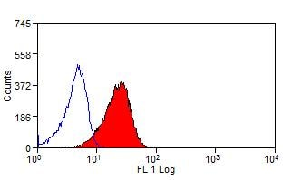 Flow Cytometry - Anti-CD276 antibody [MJ8] (FITC) (ab119835)