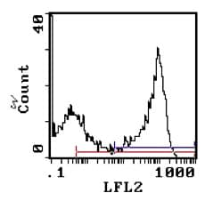 Flow Cytometry - Anti-RT1-Ba antibody [MRC OX-3] (Phycoerythrin) (ab123125)