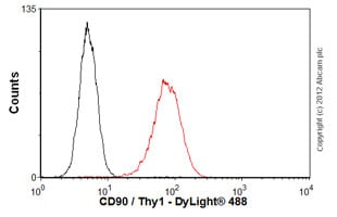 Flow Cytometry - Anti-CD90 / Thy1 antibody [5E10] - Azide free (ab123511)
