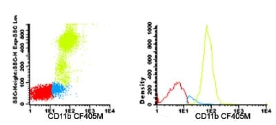 Flow Cytometry - Anti-CD11b antibody [DCIS1/18] (CF405M) (ab123613)