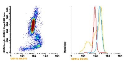 Flow Cytometry - Anti-CD11a antibody [TP1/31] (OC515) (ab123627)