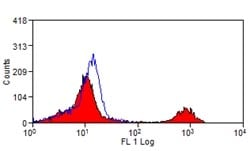 Flow Cytometry - Anti-CD16 antibody [KD1] (ab124049)