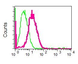 Flow Cytometry - Anti-DP1 antibody [EPR4959(2)] (ab124678)