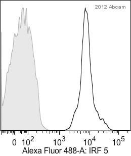 Flow Cytometry - Anti-IRF5 antibody [EPR6094] (ab124792)