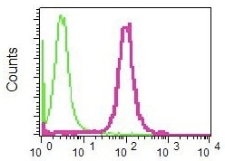 Flow Cytometry - Anti-FRA2 antibody [EPR4713(2)] (ab124830)