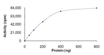Functional Studies - YANK2 protein (Active) (ab125574)
