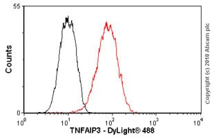 Flow Cytometry - TNFAIP3 antibody [59A426] (ab13597)