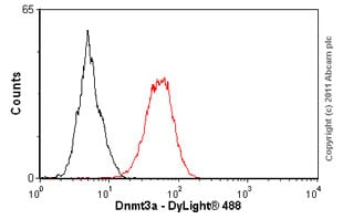 Flow Cytometry-Anti-Dnmt3a antibody [64B1446] - ChIP Grade(ab13888)