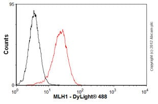 Flow Cytometry-Anti-MLH1 antibody [G168-15](ab14206)