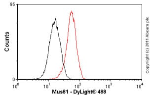 Flow Cytometry-Mus81 antibody [MTA30 2G10/3](ab14387)