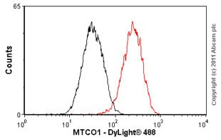 Flow Cytometry - Anti-MTCO1 antibody [1D6E1A8] (ab14705)