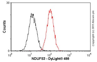Flow Cytometry-NDUFS3 antibody [17D95](ab14711)