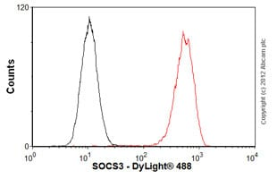 Flow Cytometry-Anti-SOCS3  antibody [SO1](ab14939)