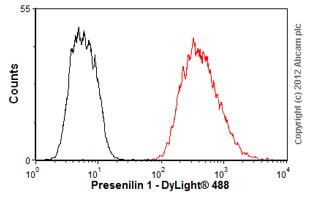 Flow Cytometry-Anti-Presenilin 1 antibody [APS 11](ab15456)