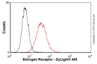 Flow Cytometry - Anti-Estrogen Receptor alpha antibody [TE111.5D11] (ab16460)