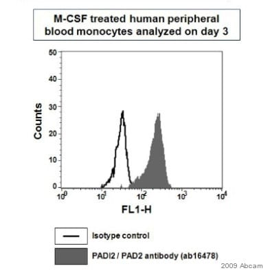 Flow Cytometry - PADI2 / PAD2 antibody (ab16478)