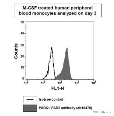 Flow Cytometry - PADI2 / PAD2 antibody (ab16478)