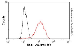 Flow Cytometry - NSE antibody [85F11] (ab16808)