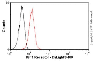 Flow Cytometry - IGF1 Receptor antibody [alphaIR3] (ab16890)