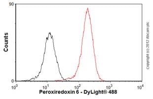 Flow Cytometry-Anti-Peroxiredoxin 6 antibody [4A3](ab16947)