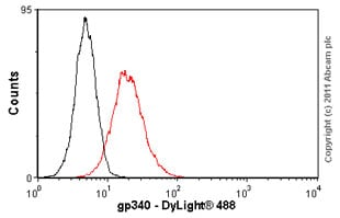 Flow Cytometry-gp340 antibody [5D7](ab17779)