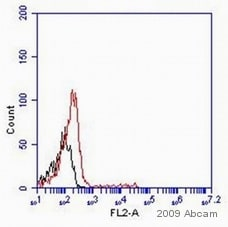 Flow Cytometry - CD16 antibody [LNK16] (Phycoerythrin) (ab18234)