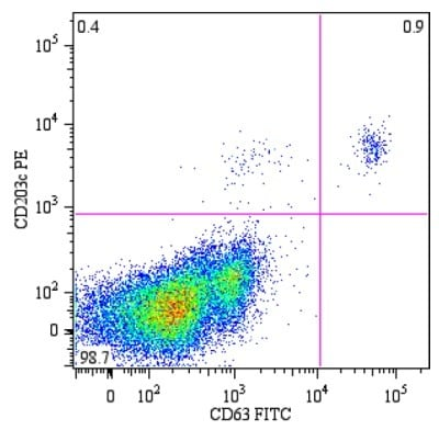 Flow Cytometry - CD63 antibody [MEM-259] (FITC) (ab18235)