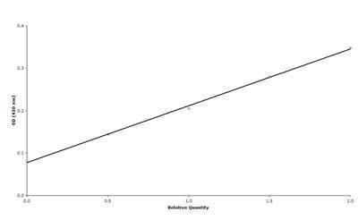 ELISA - HMGB1 antibody (ab18256)