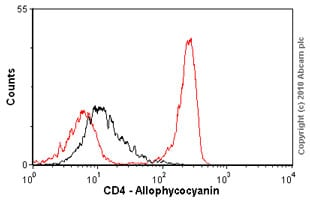 Flow Cytometry - CD4 antibody [MEM-241] (Allophycocyanin) (ab18280)