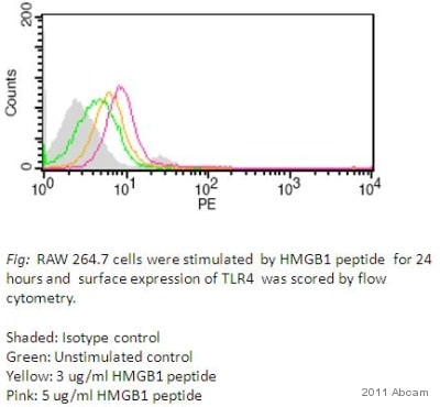 Functional Studies - HMGB1 peptide (Active) (ab18650)