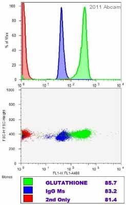 Flow Cytometry - Anti-Glutathione antibody [D8] (ab19534)