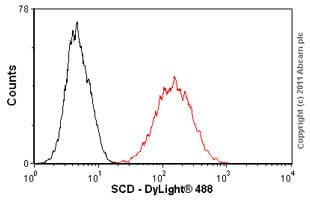 Flow Cytometry - SCD antibody [CD.E10] (ab19862)
