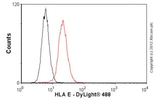 Flow Cytometry - Anti-HLA E antibody [MEM-E/02] (ab2216)