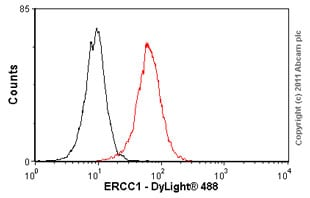 Flow Cytometry - ERCC1 antibody [8F1] (ab2356)