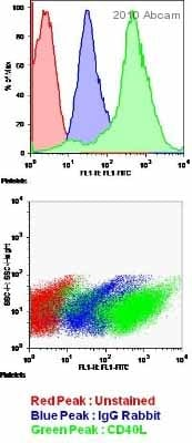 Flow Cytometry - CD40L antibody (ab2391)