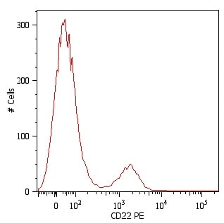 Flow Cytometry - CD22 antibody [MEM-01] (Phycoerythrin), prediluted (ab27548)