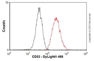 Flow Cytometry-Anti-CD52 antibody [HI186](ab2576)