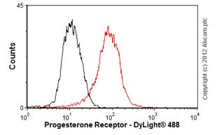 Flow Cytometry-Anti-Progesterone Receptor antibody [Alpha PR6](ab2765)