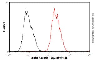 Flow Cytometry-Anti-alpha Adaptin antibody [AC1-M11](ab2807)