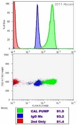 Flow Cytometry - Anti-Calcium Pump pan PMCA ATPase antibody [5F10] (ab2825)