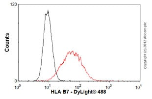 Flow Cytometry-Anti-HLA B7 antibody [BB7.1](ab20169)