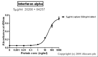 Sandwich ELISA - Interferon alpha antibody [ST29] (ab20200)