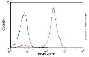 Flow Cytometry-Anti-CD43 antibody [MEM-59] (FITC)(ab21853)