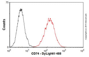 Flow Cytometry-CD74 antibody [PIN.1](ab22603)