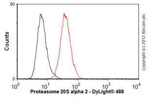 Flow Cytometry-Anti-Proteasome 20S alpha 2 antibody [MCP21](ab22666)
